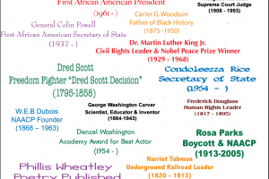 Black History Month Printable